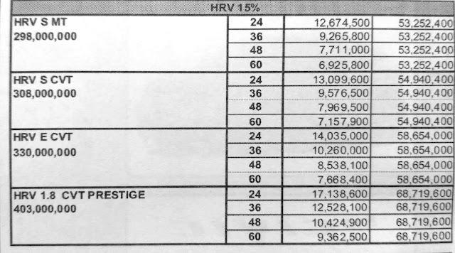 Paket Kredit Honda HRV DP 15 Persen Pekanbaru Riau , Januari 2017