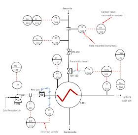 Piping and Instrumentation Diagrams:Tutorials I ~ Learning
