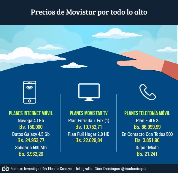 Hasta diez veces su costo anterior aumentaron tarifas de Movistar, Digitel y Movilnet