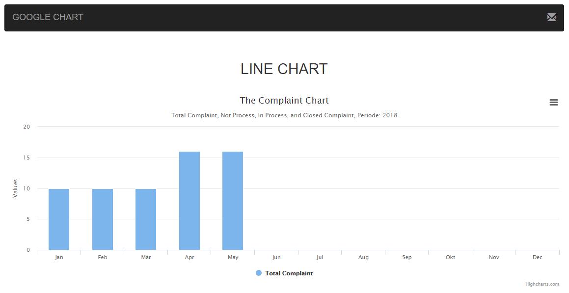 Membuat Grafik Highcharts Dengan Php Myadmin Memakai Ajax Bootsrap