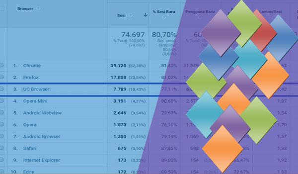 Tingkatkan Penghasilan Adsense Dengan Mengalihkan UC Browser ke Google Chrome