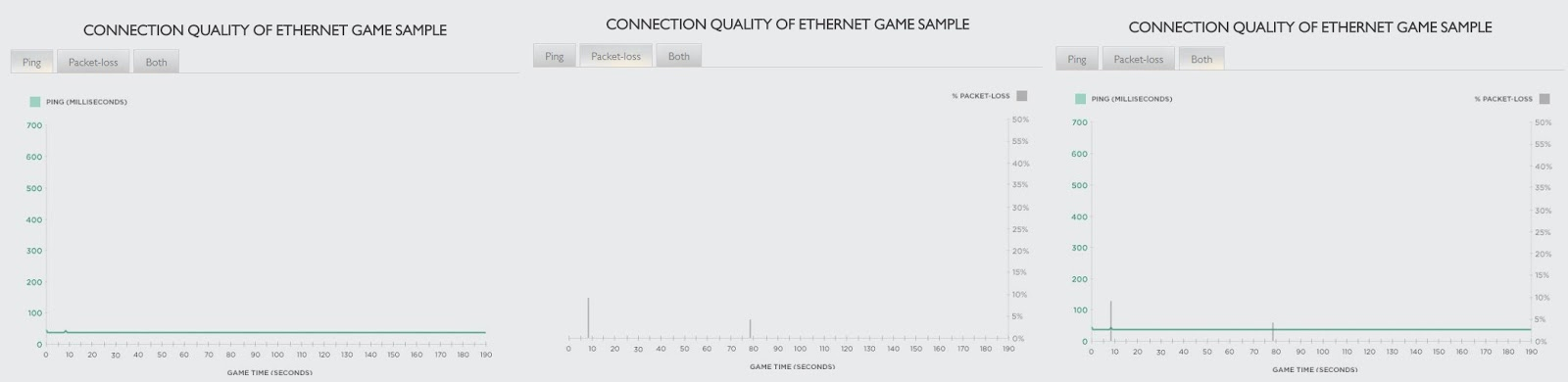 how to fix ping spikes on ethernet