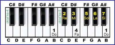nada B solmisasi piano
