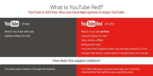 Youtube Paid Vs Free