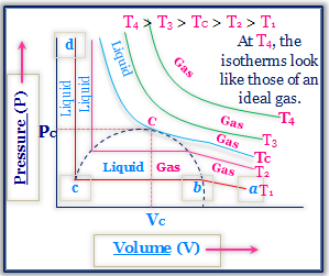 Critical Constants of a Gas