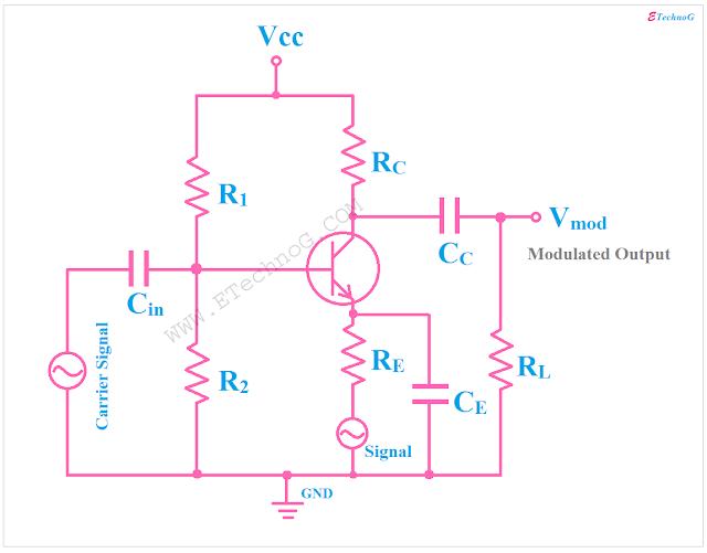 amplitude modulation circuit