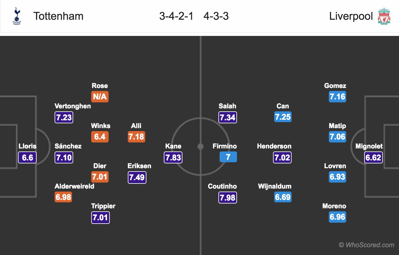 EPL - Lineups, News, Stats – Tottenham vs Liverpool
