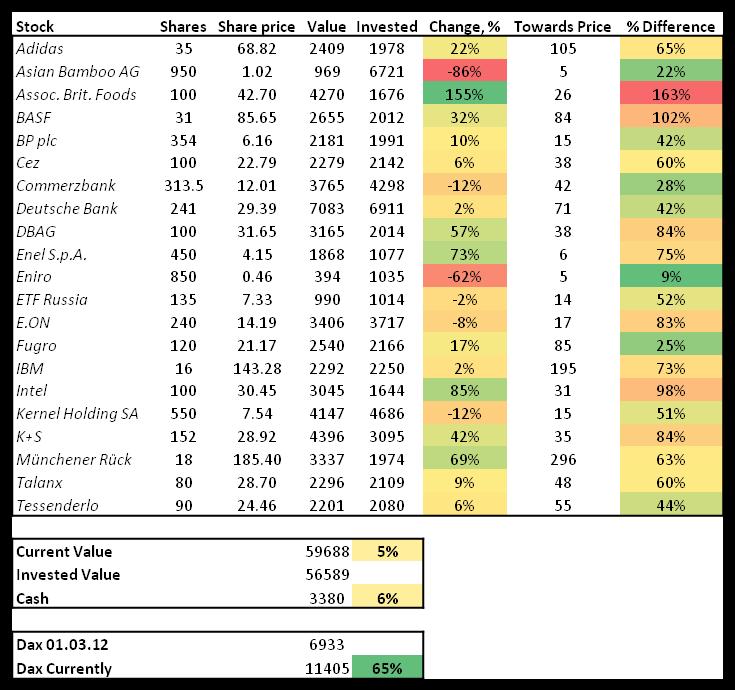 Contrarian, stock, portfolio, February, 2015