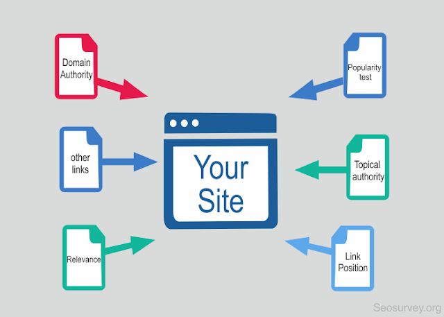 Backlink- Domain Age- SEO