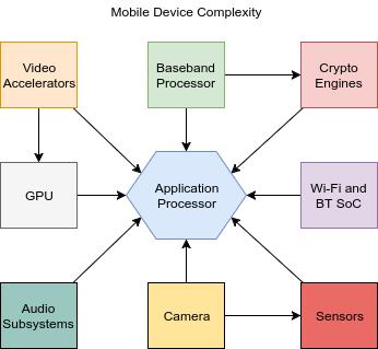 soc complexity%2B%25281%2529 - Apple e Google rilasciano aggiornamenti per una vulnerabilità critica nei moduli Wi-Fi Broadcom