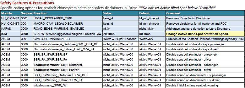 BMW F30 Coding Cheat Sheet 01 2016 updateENET cable BMW