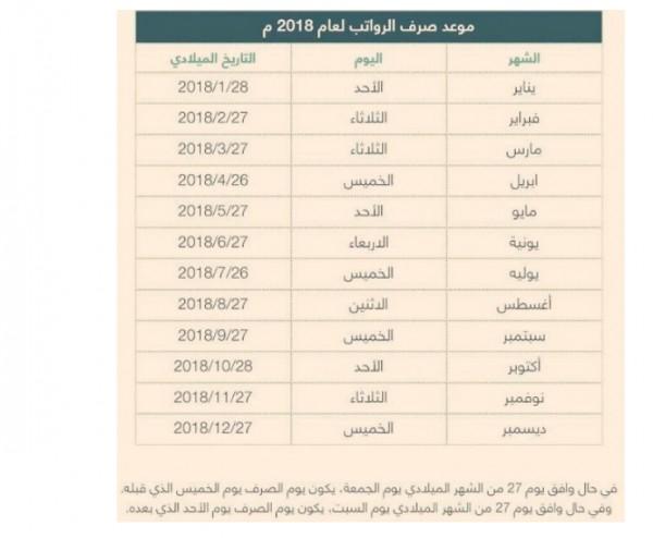 بالميلادي والهجري موعد نزول صرف رواتب شهر ديسمبر 2018 بالسعودية