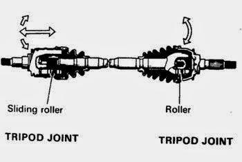 Fungsi axle shaft pada tipe independent :
