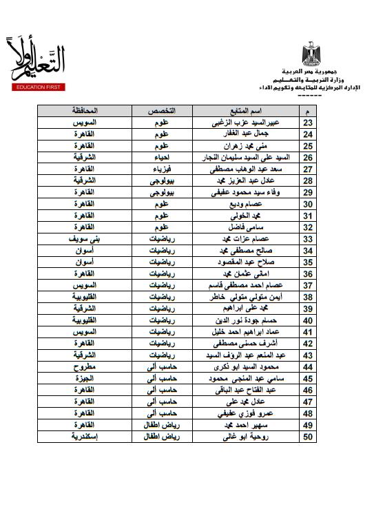 وزارة التعليم تعلن اسماء المعلمين والمعلمات المرشحين لتدريب المعلمين اولا بجميع المحافظات