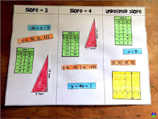 slope sorting activity
