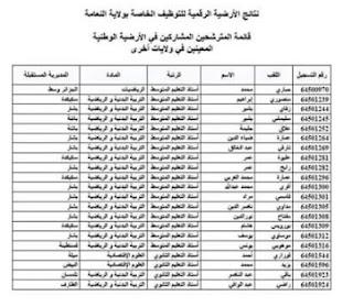 قائمة الاساتذة الاحتياطيين المعنيين بالتعيين في ولايات اخرى مديرية التربية لولاية النعامة