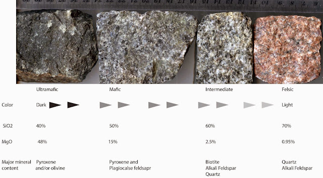 How to Classify Igneous Rocks Into (Ultramafic, Mafic, Intermediate and Felsic)?