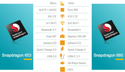 Snapdragon 660 Specifications