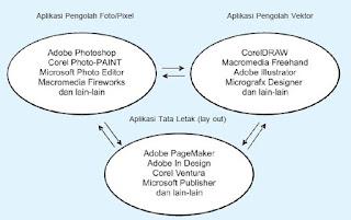 Hubungan Antar Program Grafis