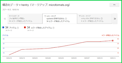 Search Console updatedがありません。