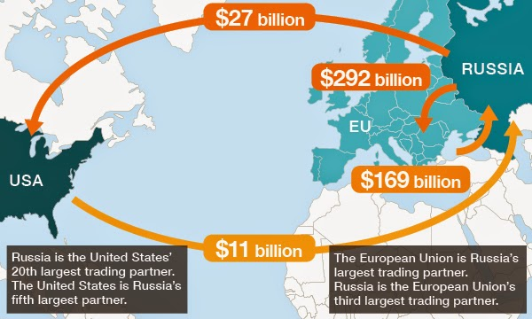 http://2.bp.blogspot.com/-piI2sPwnT74/VNjkBN3TvvI/AAAAAAAAII8/ftVeU0200cc/s1600/us_eu_russia_trade.jpg