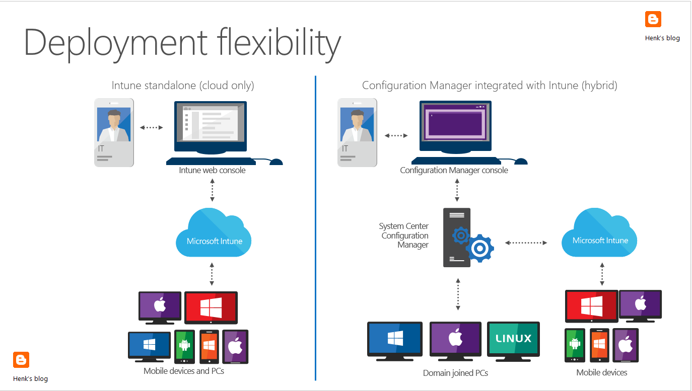 Build Launch First Inbound Marketing C aign besides print as well Microsoft Azure And Devops moreover Firewall further Watch. on microsoft diagram