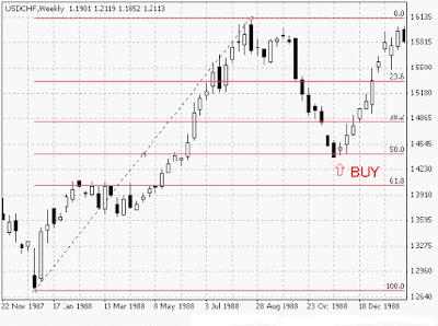 Cara trading forex yang benar