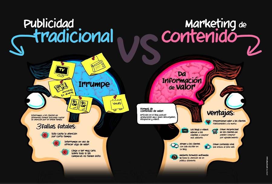 Publicidad Tradicional VS Marketing de Contenido.