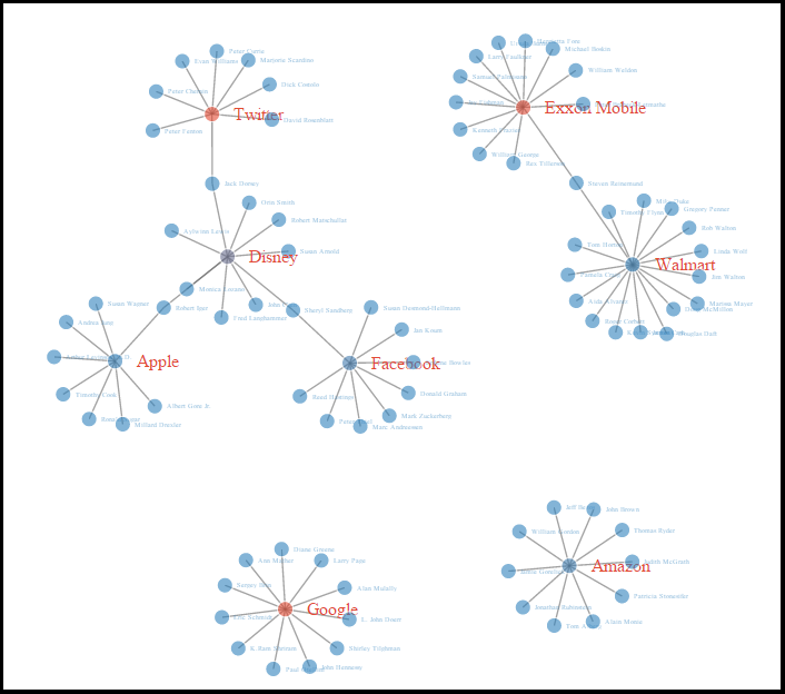 Interactive Simple Networks