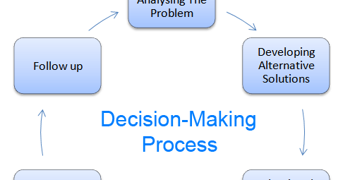 Management For All Models Of Decision Making
