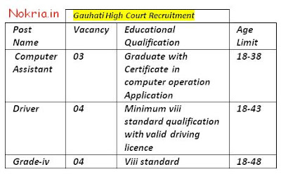 Freejobalert-gauhati-High-court-recruitment-Assam-Career