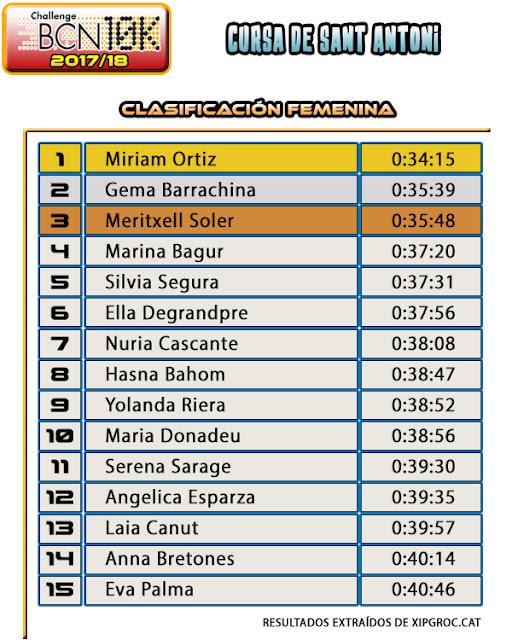 Clasificación Femenina Cursa de Sant Antoni 2018