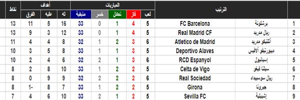 إستعدادات ريال مدريد لمواجهة إشبيلية