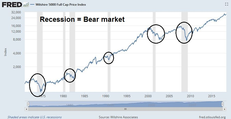 Is the Great Recession over at last? | Flip Chart Fairy Tales