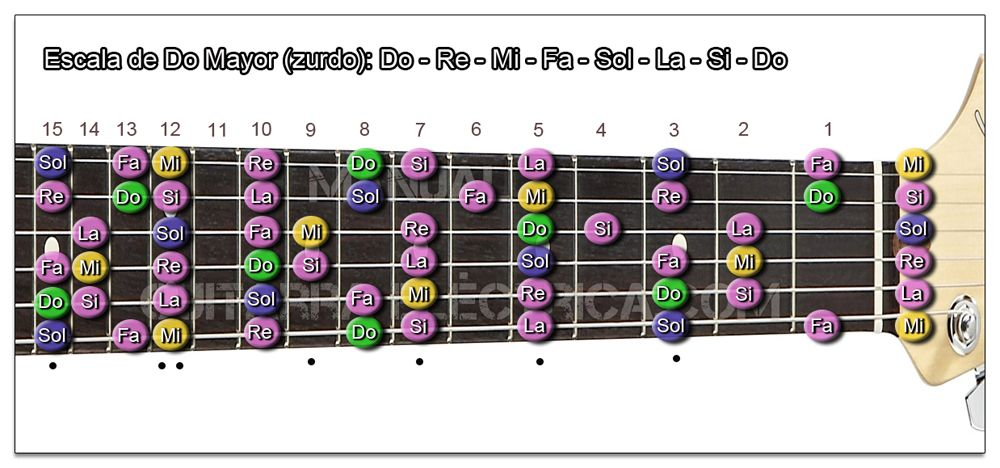 Escala de Guitarra para Zurdos