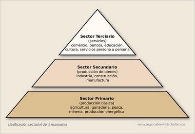Resultado de imagen de SECTORES ECONOMICOS PIRAMIDE