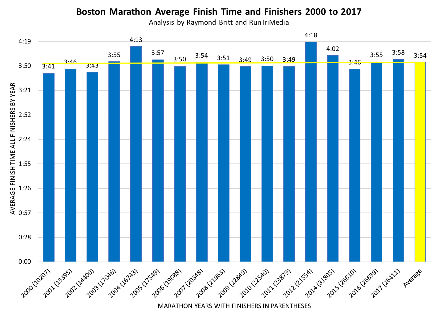 Boston marathon 2018 results analysis multi year statistics avg 2017 boston marathon analysis ccuart Images