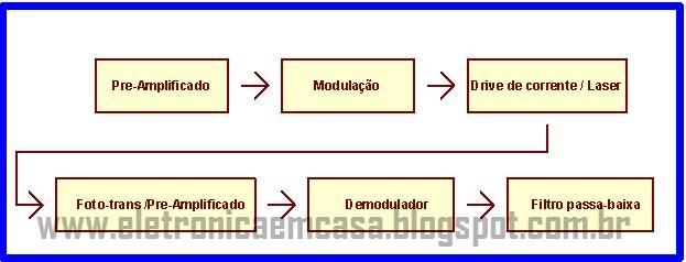transmissor de audio, diodo laser