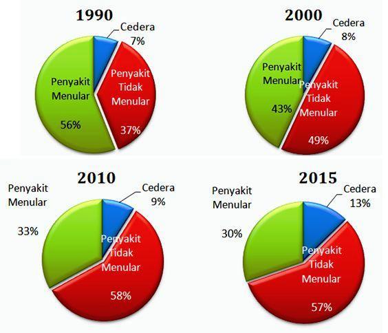 Transisi Epidemiologi, Alasan Germas Harus di Lakukan