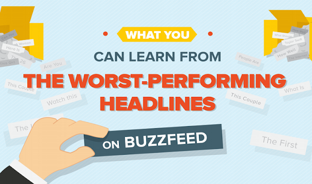 Strong headlines are critical. Why? Because a great headline has the potential to increase web traffic by 500 percent. You can easily find a ton of data about which words are used in the most shared headlines and other best practices. Let's look at what's not working to see if there are are any patterns.