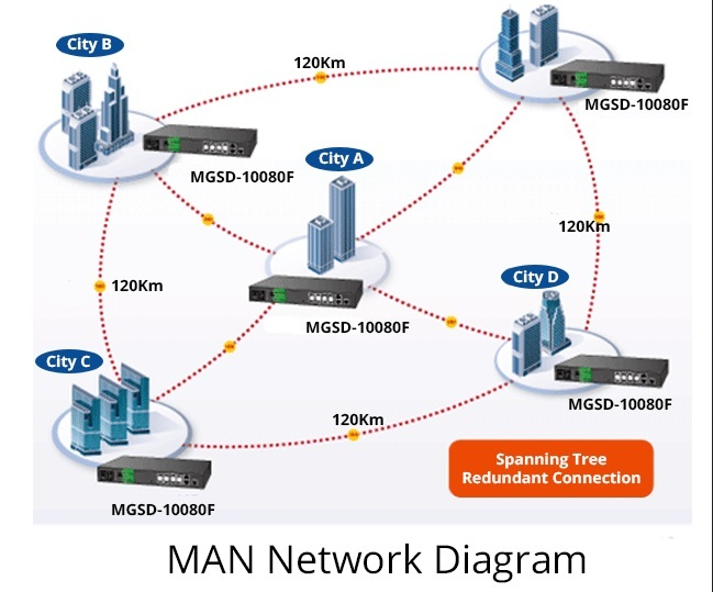 an analysis of local area network