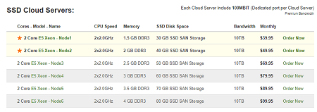 SSD Cloud Server Plan, Banahosting