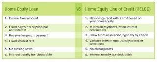 HELOC, home equity loan, Home Loans Standard Bank, Requirements, Fico