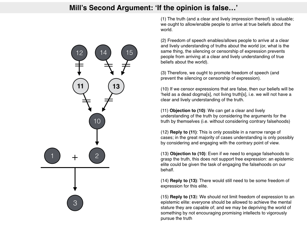 anti censorship arguments