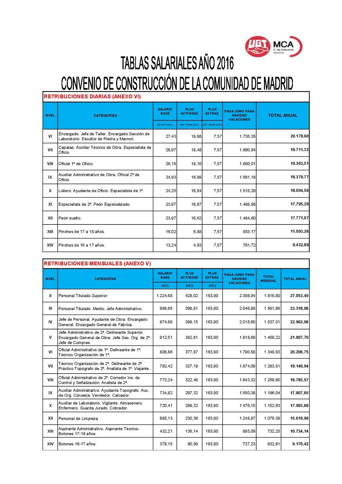 Convenio de la construccion madrid 2016 tablas salariales comit 201 acciona centro tablas - Convenio de oficinas y despachos madrid ...