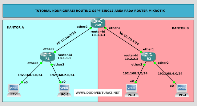 Tutorial Konfigurasi Routing OSPF Single Area Pada Router Mikrotik