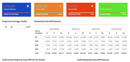 Pengiriman Ulang dan Pemrosesan Rapor Mutu Data PMP 2018