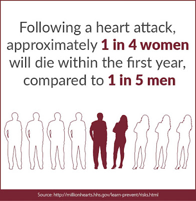 Heart attack, Infographic, Million Hearts