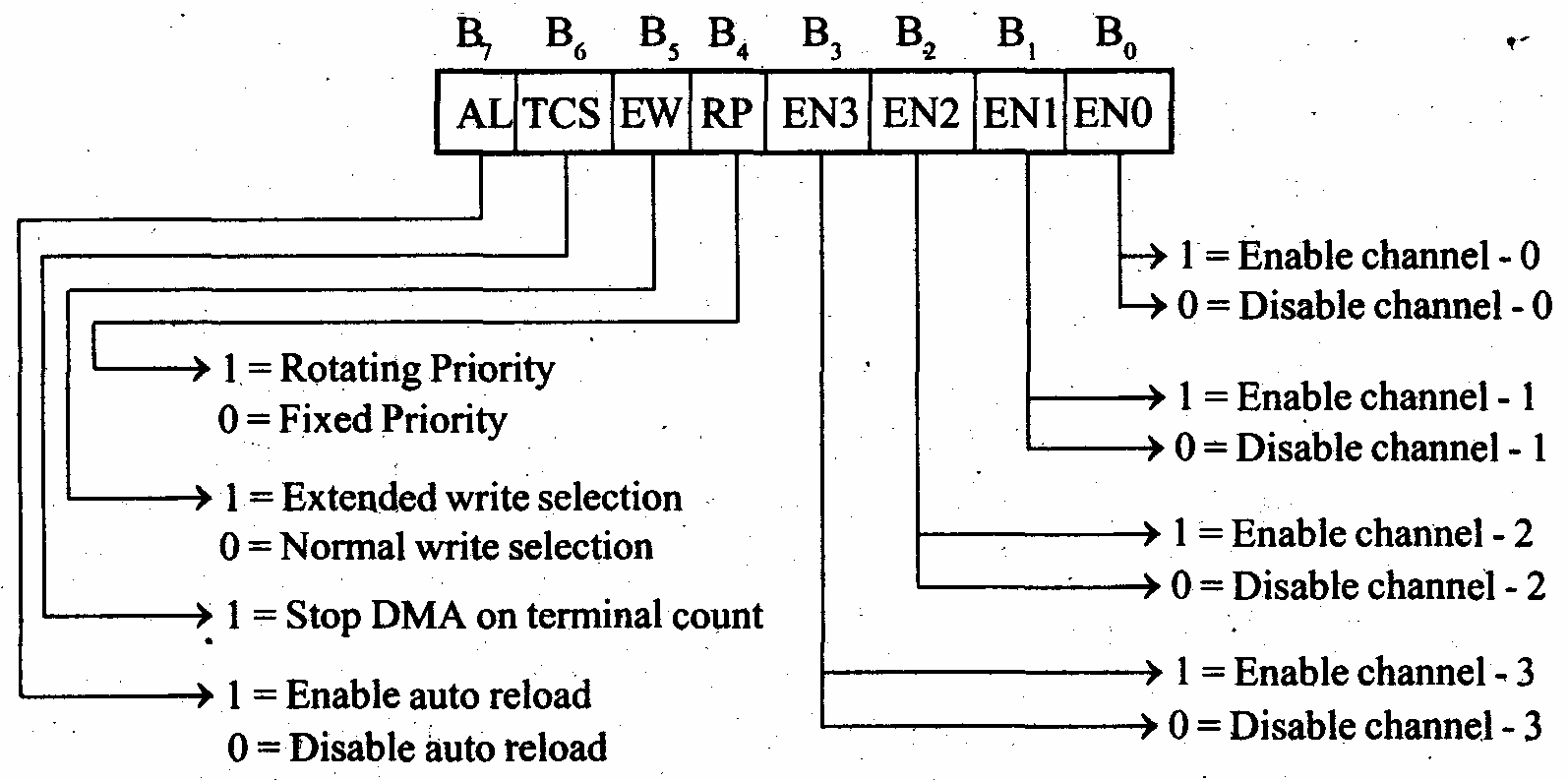 A media to get all datas in electrical science verification operations generate the dma addresses without generating the dma memory and io control signals the 8257 has two eight bit registers called pooptronica