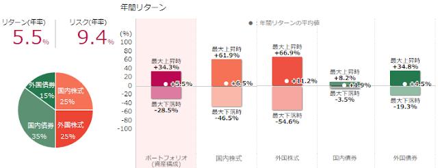 年金積立金準拠ポートフォリオのリターン(年率)とリスク(年率)